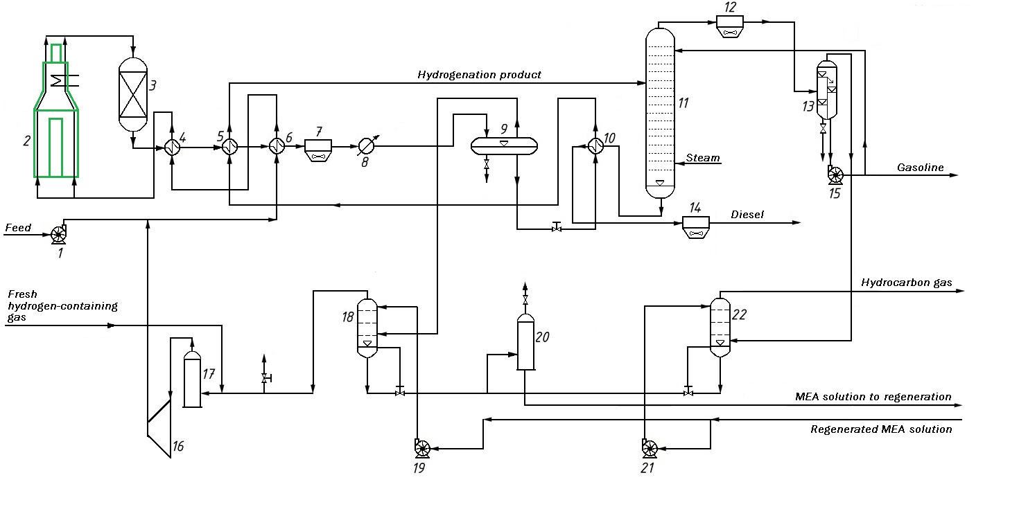 Process Flow Diagram of Distillate Hydrotreating Unit
