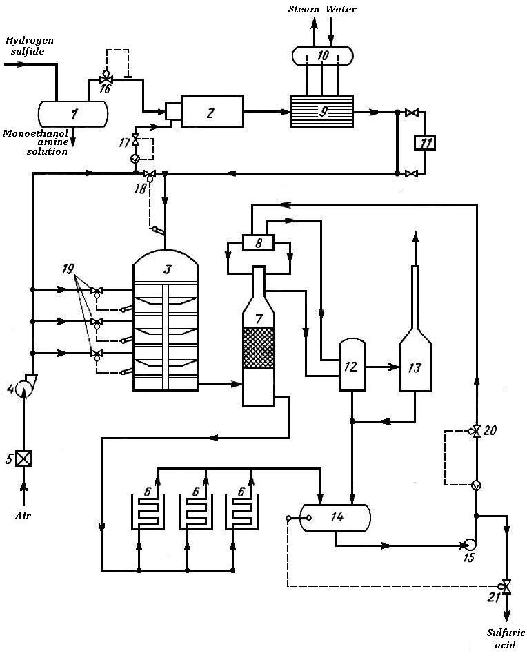 sulfuric acid production unit