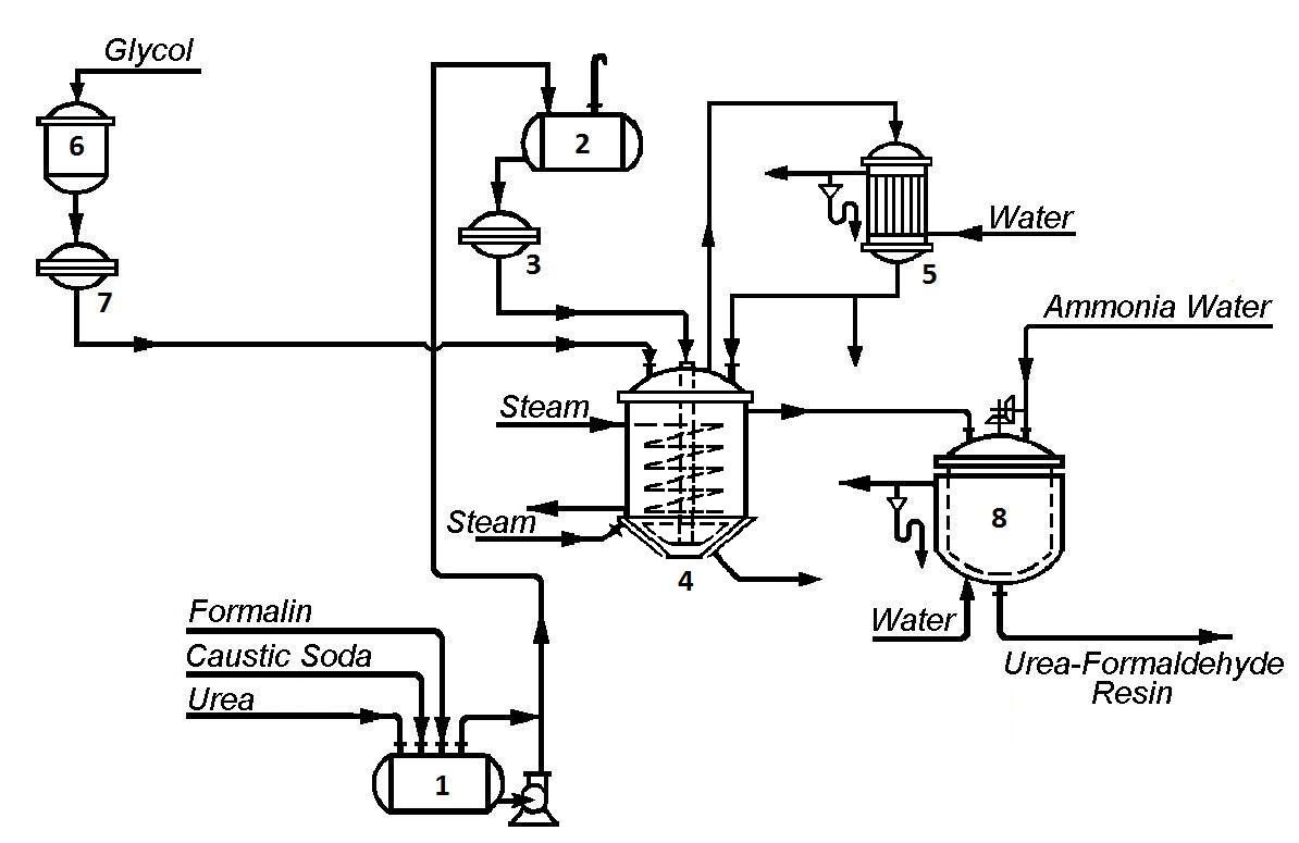 Process Flow Diagram of Urea-Formaldehyde Resin Production